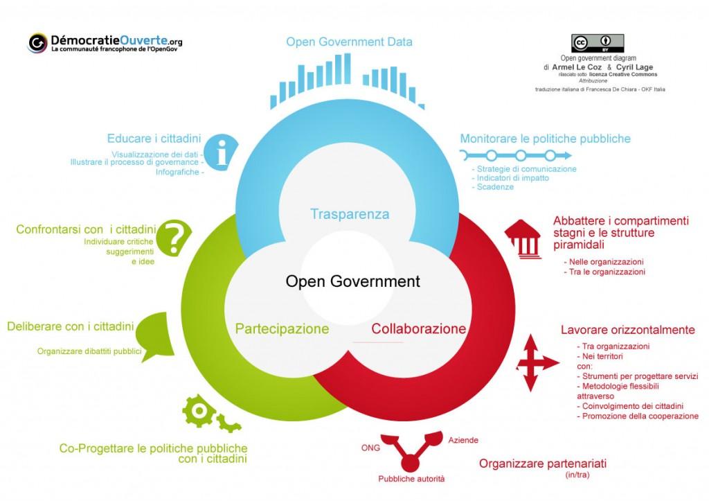 Diagramma-OpenDATAGov