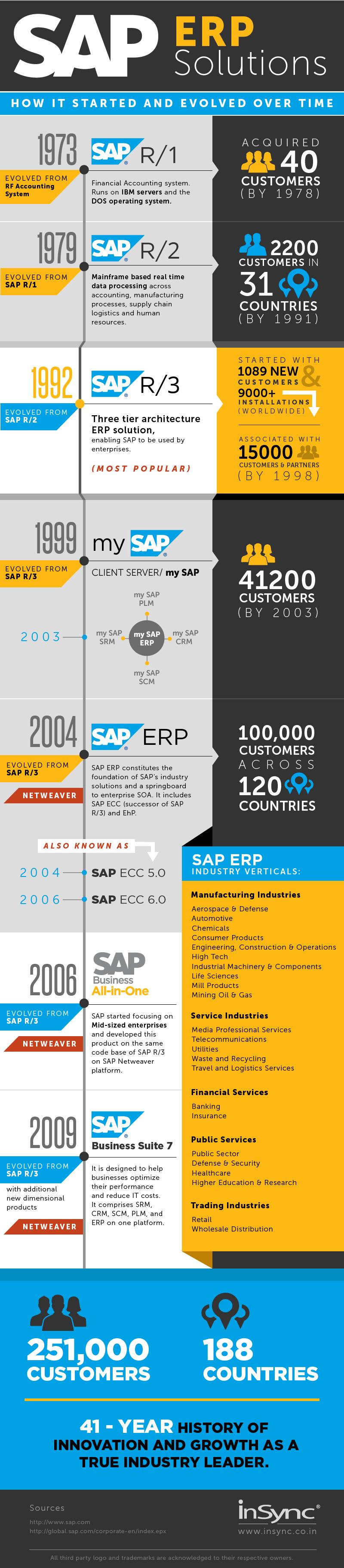 sap-infografica
