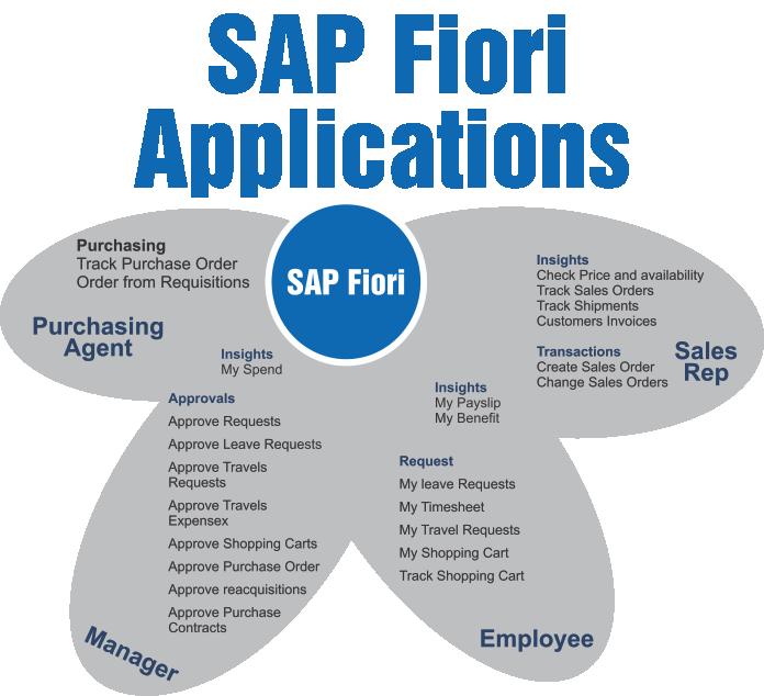 SAP-Fiori_2