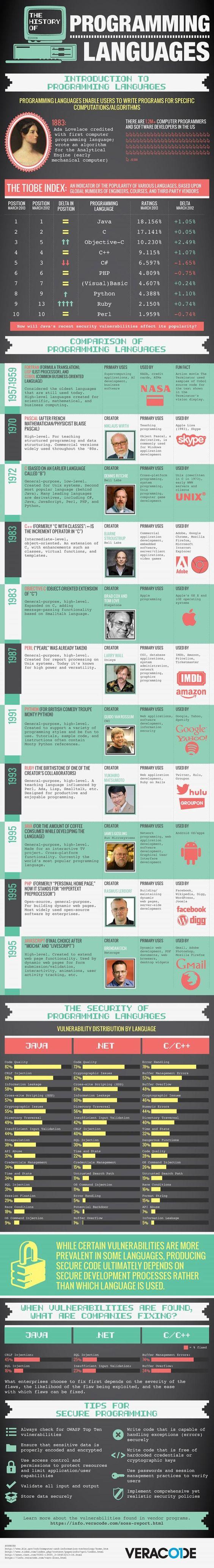 linguaggi-di-programmazione