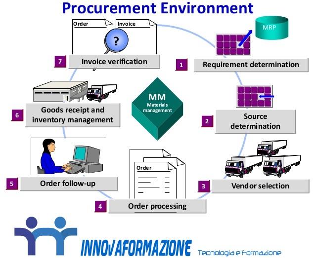 sap-materials-management-overview